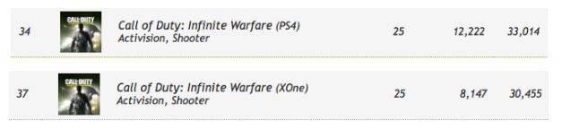 Infinite Warfare Preorders